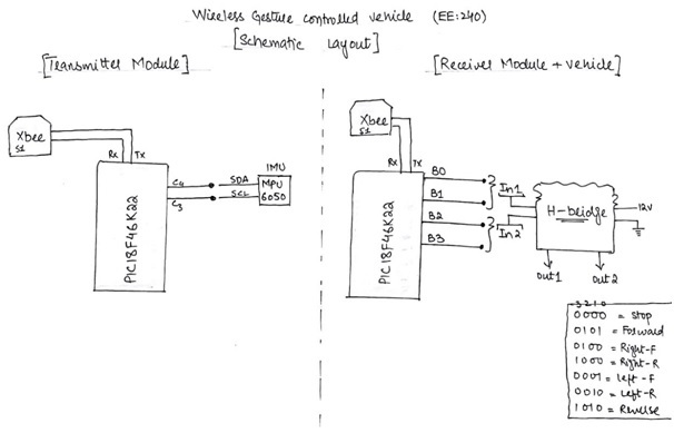 accelerometer Based Hand Gesture Controlled Robot using Xbee using pic microcontroller