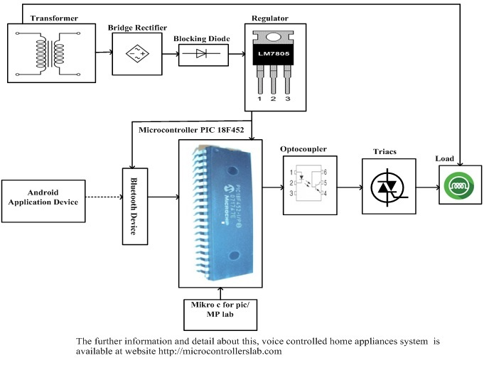 voice controlled home appliance system