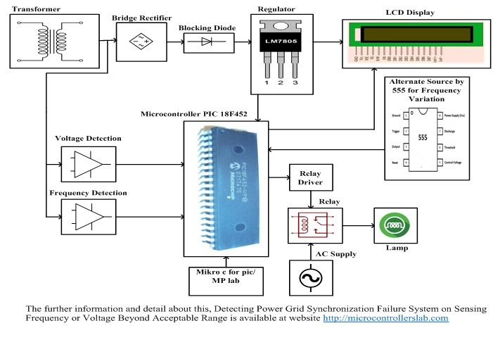 Detecting Power Grid Synchronization Failure System on Sensing Frequency or Voltage Beyond the Acceptable Range