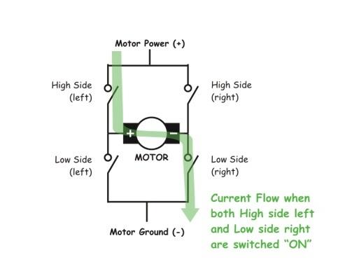 H bridge for dc motor interfacing control