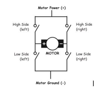 H bridge for dc motor interfacing