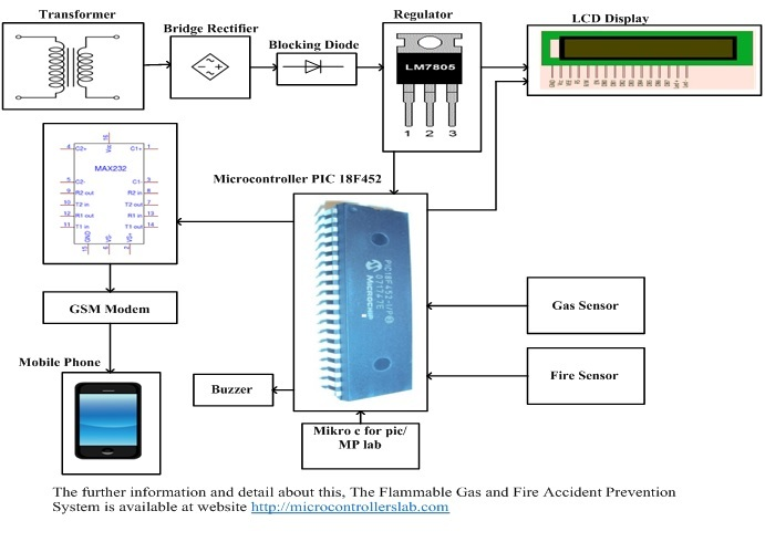 The Flammable Gas and Fire Accident Prevention System