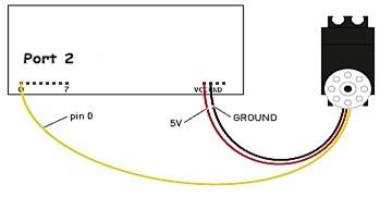 servo motor interfacing