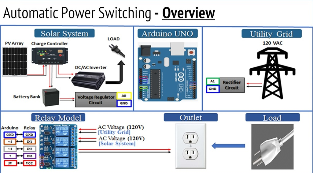 Automatic power source selection block diagram