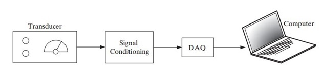 Data acquistion system