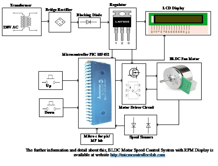 bldc motor speed control with rpm display system block diagram drawer block diagram labview
