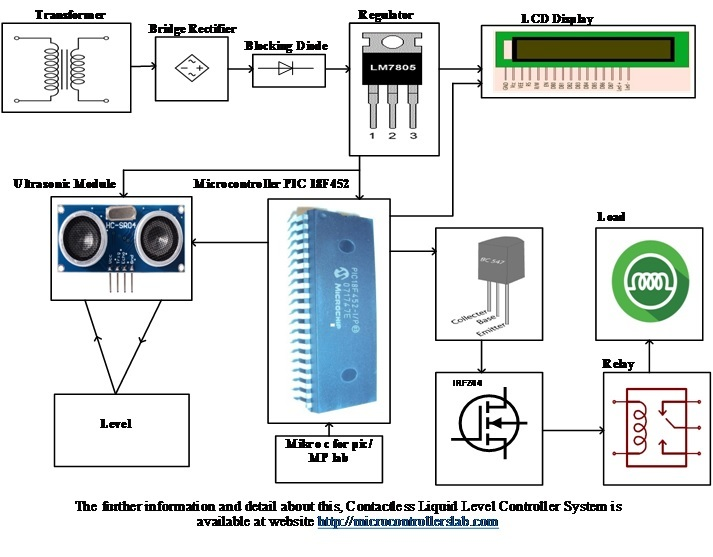 Contactless Liquid Level Controller System using pic microcontroller