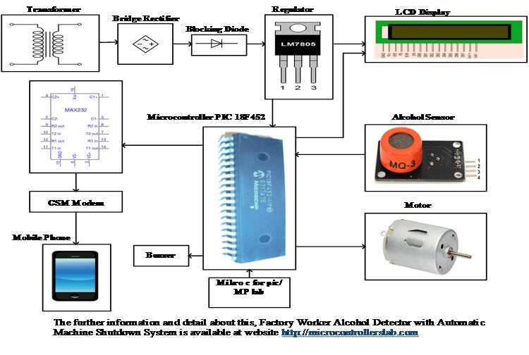 Factory Worker Alcohol Detector with Automatic Machine Shutdown System  Factory worker alcohol detector with automatic machine shutdown system is a system, that checks the worker condition constantly, either he is in drunk or normal condition if he is in drunk condition then also check the range of this drunk value if it is above the permissible range then shutdown the machine automatically with sending alert message at authorized mobile no. If we see in our industry side, then there are so many machines which are so much costly and their operating system is also so much complicated. For operating this complicated system, the worker should be in medically or mentally fit condition, otherwise a one mistake leads to a serious consequence, such as in the form of life or business loss. If anyone or factory worker take a drunk then, it directly effects on his mental condition and in this condition if he operates the machine then he would damage the machine or loss of the life. For escaping this life or business loss here we have designed a system that is called a factory worker alcohol detector with automatic machine shutdown system with the help of pic microcontroller 18F452, alcohol sensor, GSM modem, LCD display and motor. This system shutdown the machine automatically after detecting the worker drunk condition. Block Diagram of Factory Worker Alcohol Detector with Automatic Machine Shutdown System: Here is the block diagram of this factory worker alcohol detector with automatic machine shutdown system with all essential components.     Figure 1 Block Diagram of Factory Worker Alcohol Detector with Automatic Machine Shutdown System  Components List with Detail of Factory Worker Alcohol Detector with Automatic Machine Shutdown System: Transformer: In this factory worker alcohol detector with automatic machine shutdown system, transformer is used for steps down AC voltages. It steps down the 220V ac to 12V ac and works on the principle of mutual induction.   Bridge Rect