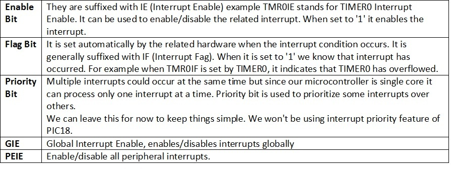 how interrupt is managed in pic microcontrollers