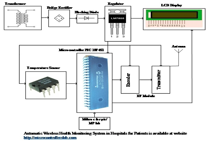 Automatic wireless health monitoring system in hospitals for patients here is the block diagram of automatic wireless health monitoring system in hospitals for patients with all essentials components ccuart Image collections