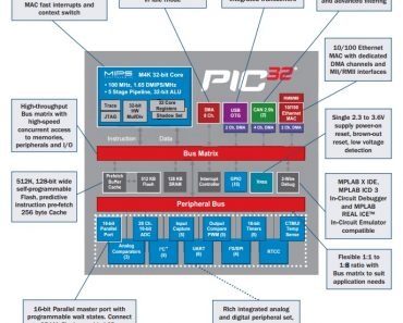 Introduction to PIC32 microcontrollers