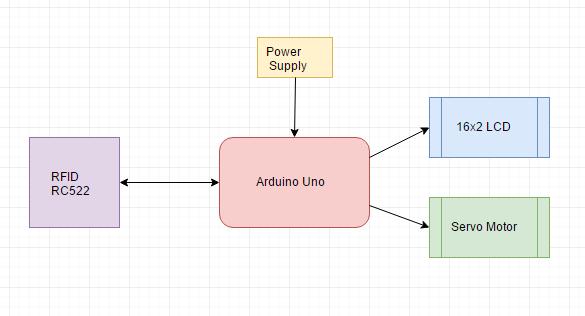 Door Security System Using RFID RC522 and Arduino block diagram