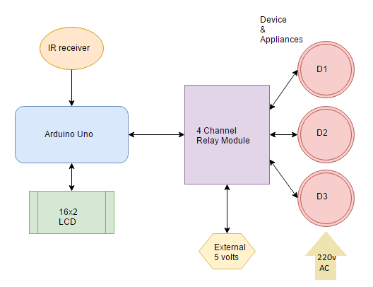 block diagram of IR remote controlled home automation system using Arduino