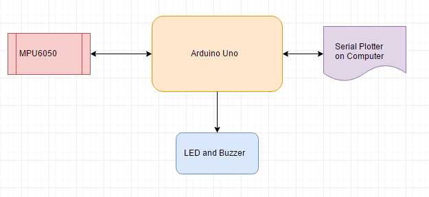Earthquake Detector using Arduino block diagram