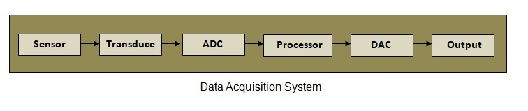 data acquisition example of embedded system
