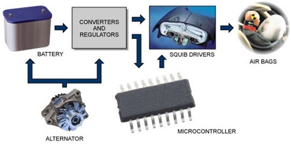 embedded air bag system