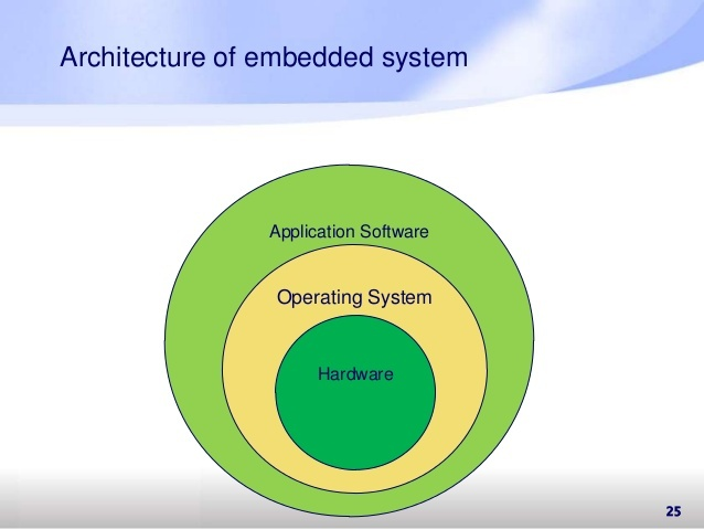 Embedded Systems Architecture as well Electrical Ladder Diagram Symbols Illustration 80 2 650x636   Wiring Diagram besides LANBO easy install keyless entry system LB 402 in addition Ventilator Machine Training Arman Ngojo further Pla  Idl 2402 24 Port Adsl Adsl2 2 Ip Dslam W 1000base T. on alarm system diagram