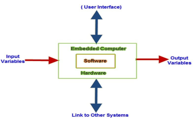 embedded systems basics