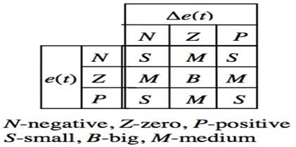 how fuzzy logic system works