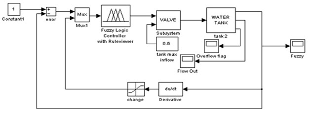 water level control using fuzzy logic control system