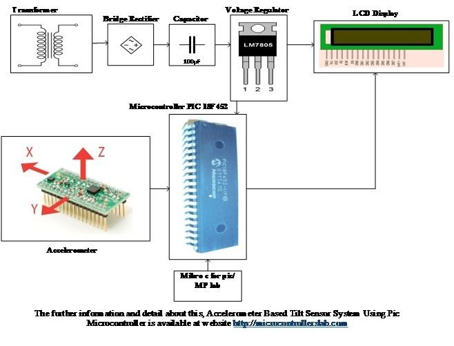 Accelerometer Based Tilt Sensor System Using Pic Microcontroller block diagram