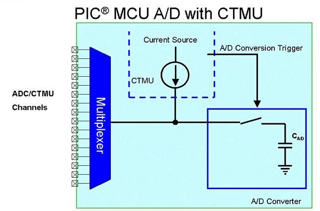 CTMU Interface to ADC