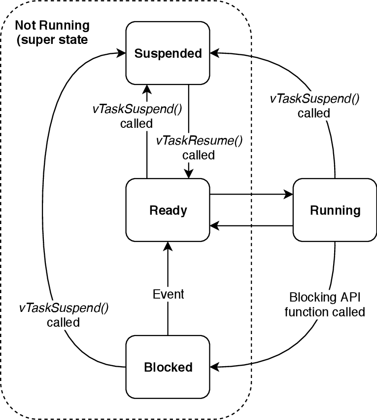 FreeRTOS tasks state
