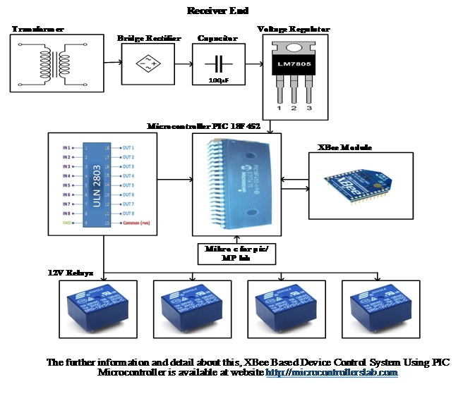 Xbee based device control system using pic microcontroller block diagrams receiver end of xbee based device control system using pic microcontroller ccuart Image collections