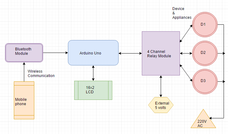 block diagram diagram of voice controlled home automationn system using arduino