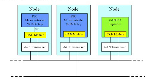 types of nodes in CAN