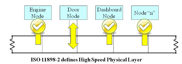 physical layer controller are network