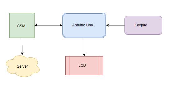 sending data to server using gsm block diagram