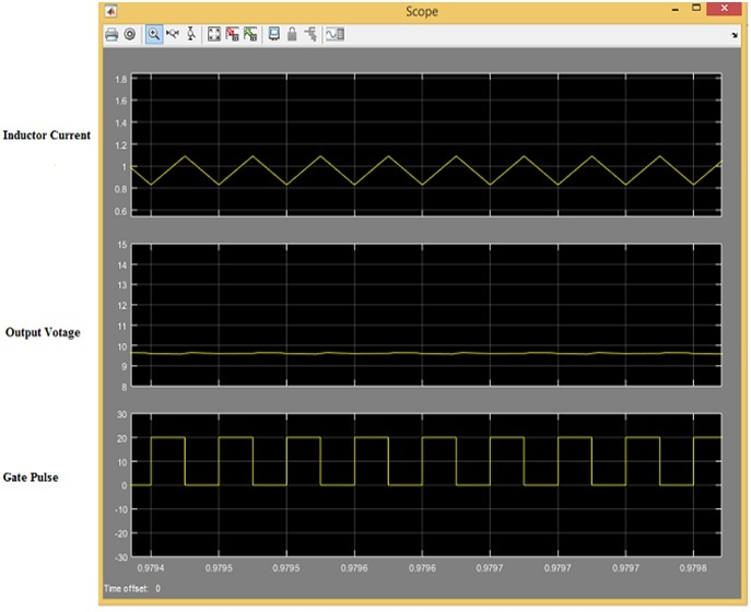 Buck converter simulation results