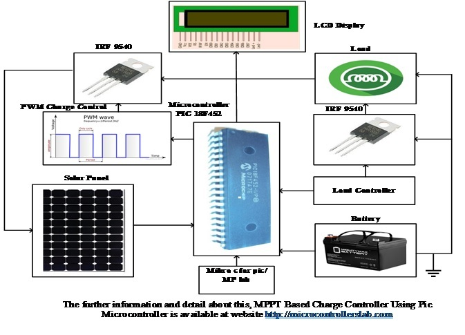MPPT Based Charge Controller Using Pic Microcontroller block diagram