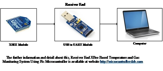 Receiver Block Diagram of XBee Based Temperature and Gas Monitorin