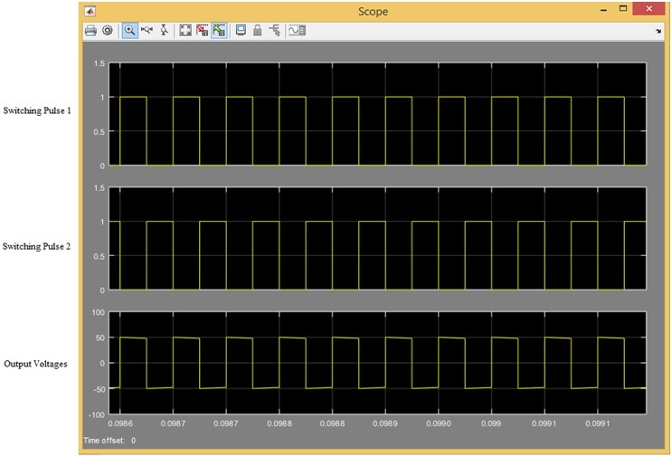 Single Phase Voltage Source Inverter simulation results
