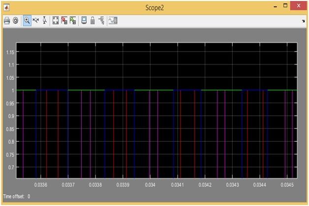 Three Phase Voltage Source Inverter PWM PULSES