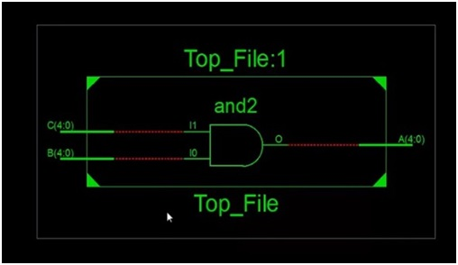 VHDL programming RTL schematic
