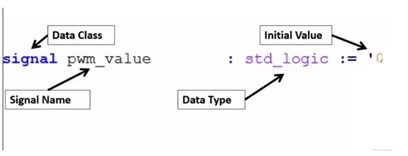VHDL standard logic value