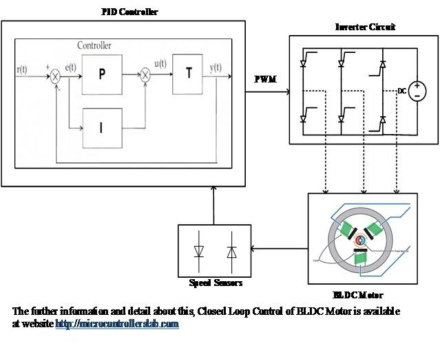 closed loop control of BLDC motor using simulink 5