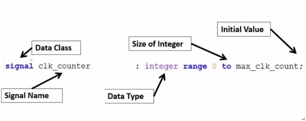 interger in vhdl