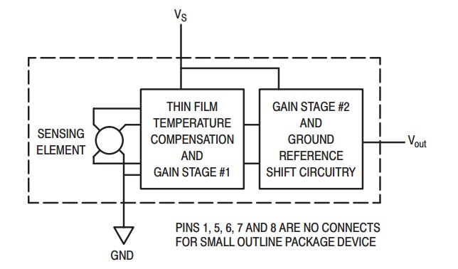 MAX4115 pressure sensor block diagram