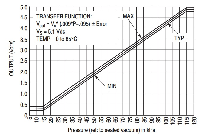 MAX4115 pressure sensor output voltage and pressue graph