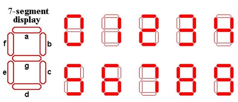 Seven Segment Display Pattern