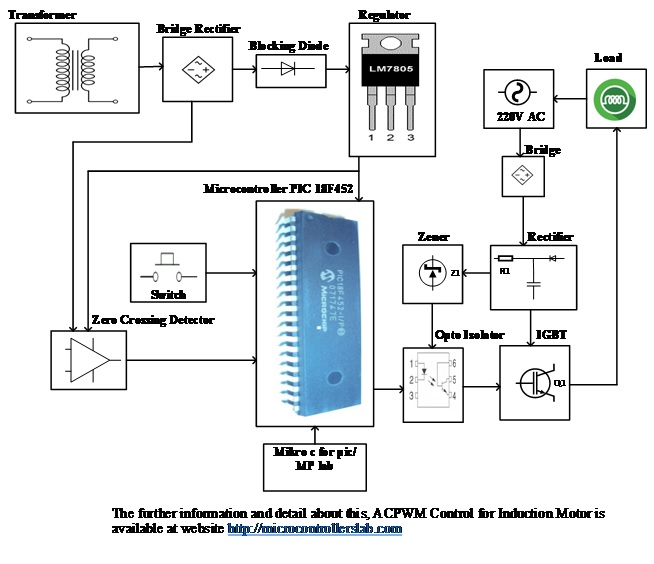 ACPWM control System for Induction Motor using pic microcontroller