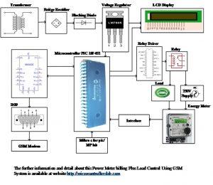 Power Meter Billing Plus Load Control Using GSM System