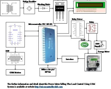 Power Meter Billing Plus Load Control Using GSM System