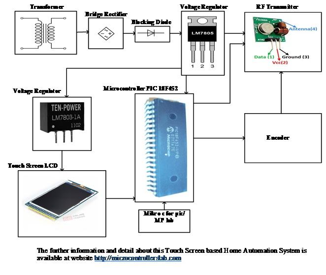 Touch screen based home automation system using pic for Home automation system