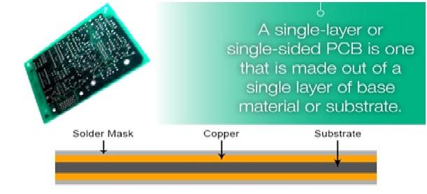 Figure 2 Single Layer PCBs