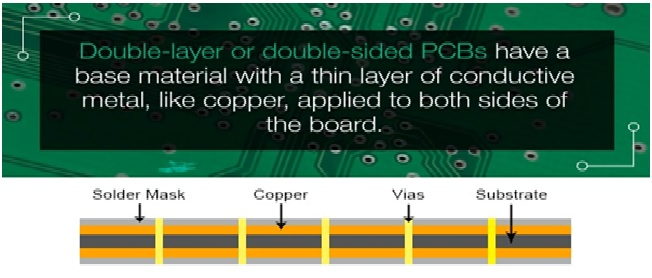 Figure 3 Double-Layer PCBs